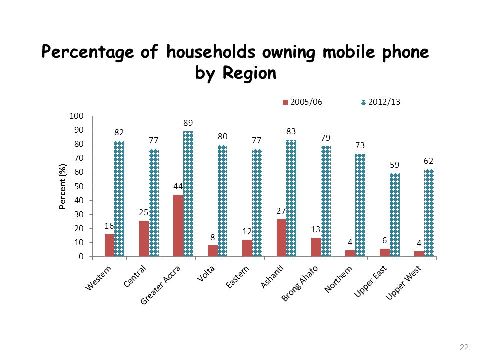 Percentage of households owning mobile phone by Region