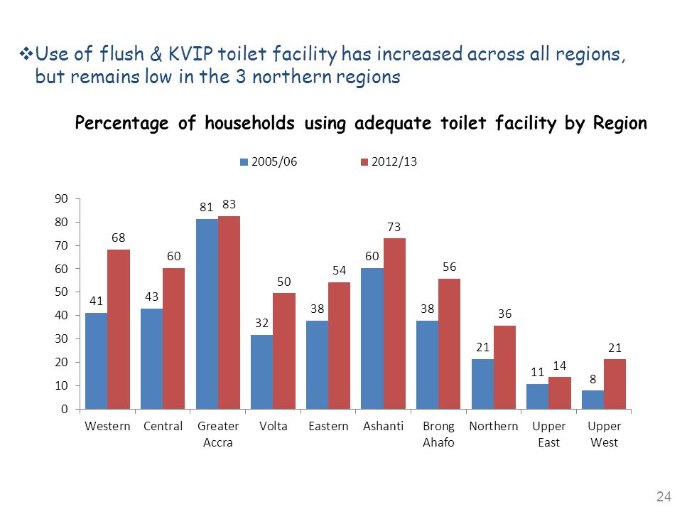Percentage of households using adequate toilet facility by Region