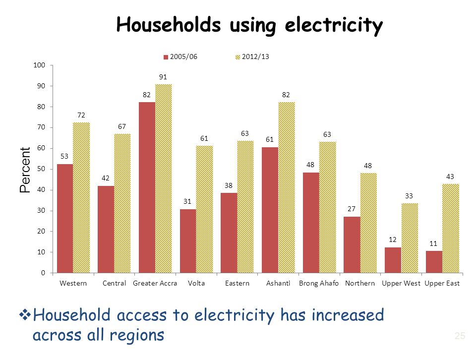 Households using electricity