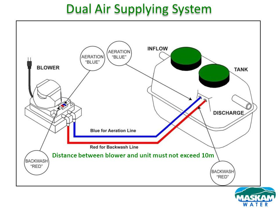 Dual Air Supplying System