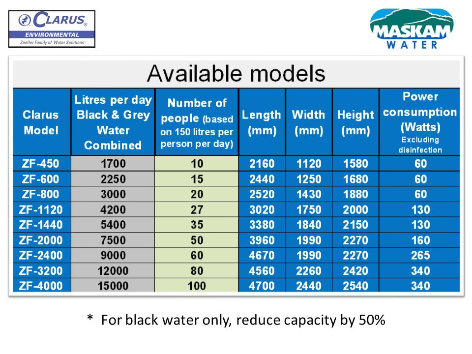 For black water only, reduce capacity by 50%