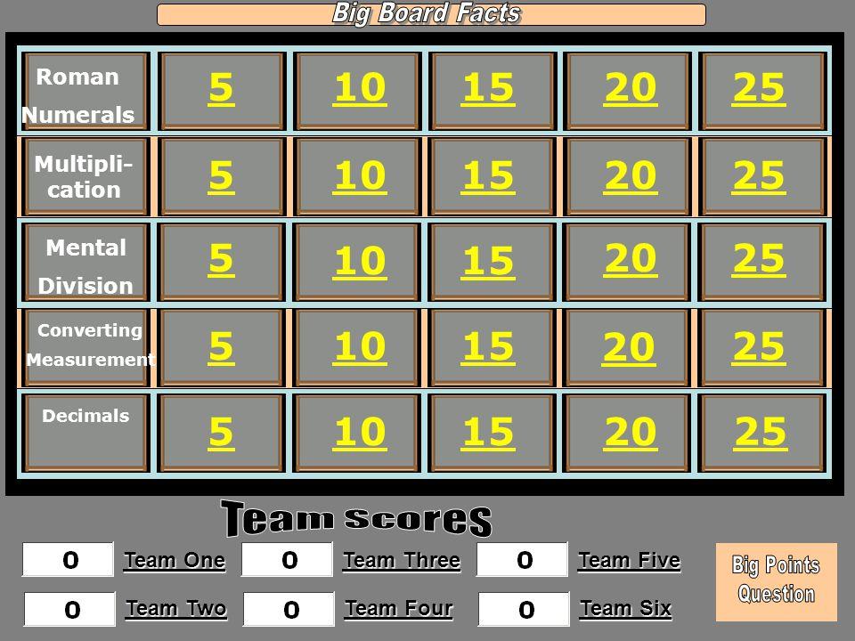 Big Board Facts Roman. Numerals. 5. 10. 15. 20. 25. Multipli-cation. 5. 10. 15. 20. 25.