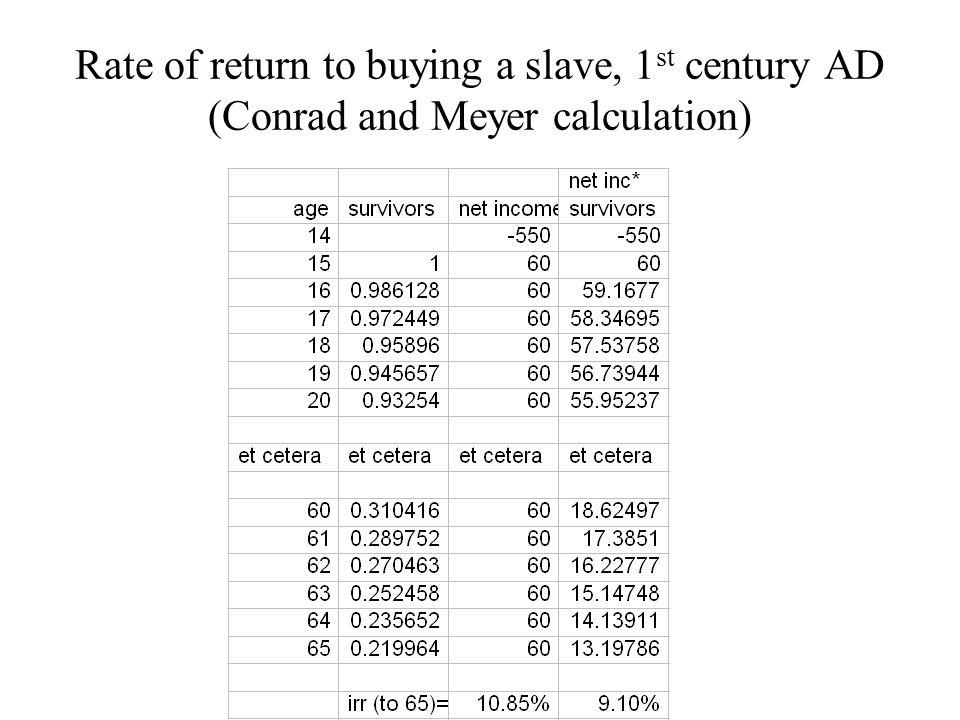 Rate of return to buying a slave, 1st century AD (Conrad and Meyer calculation)