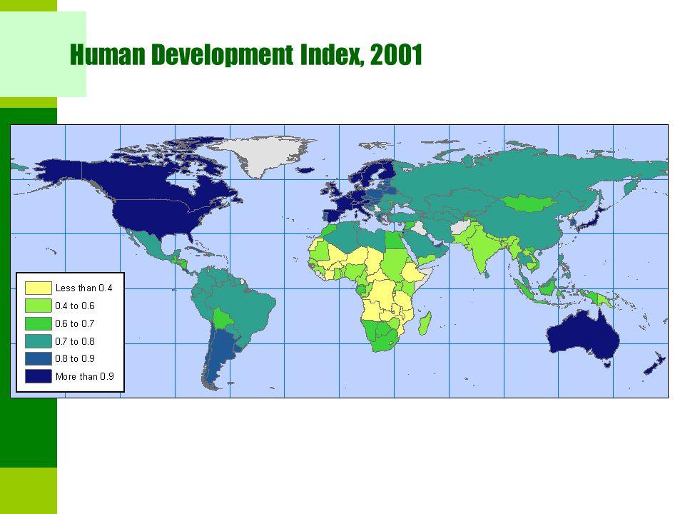 Human Development Index, 2001