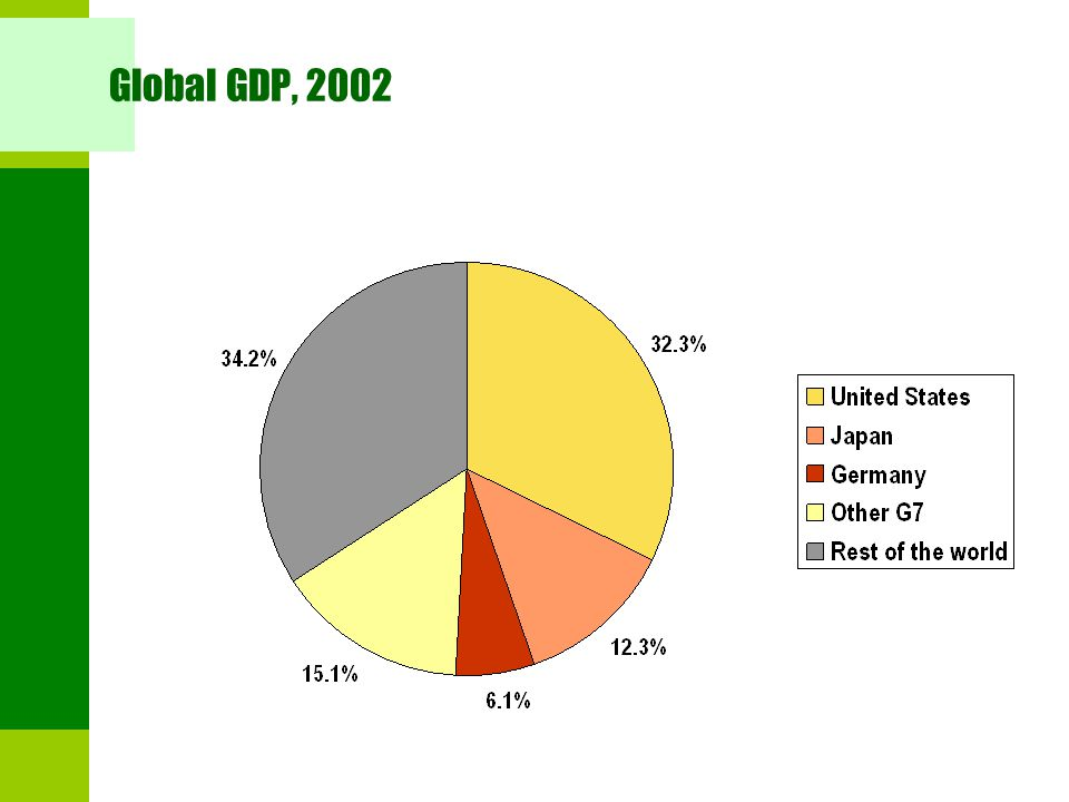 Global GDP, 2002 Source: World Bank.