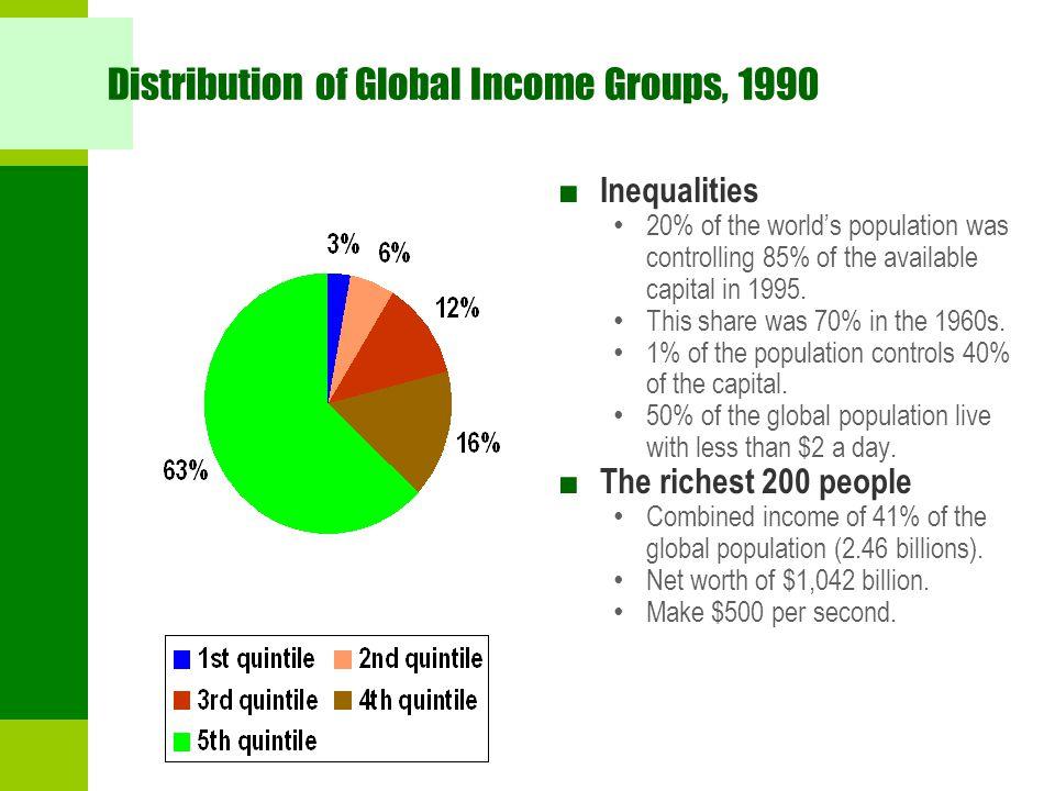 Distribution of Global Income Groups, 1990