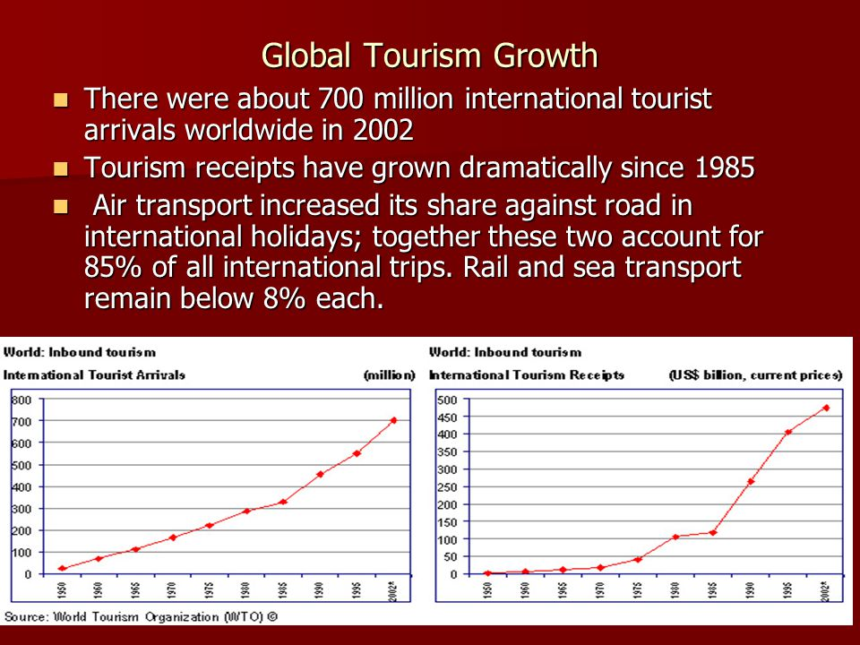 Global Tourism Growth There were about 700 million international tourist arrivals worldwide in 2002.