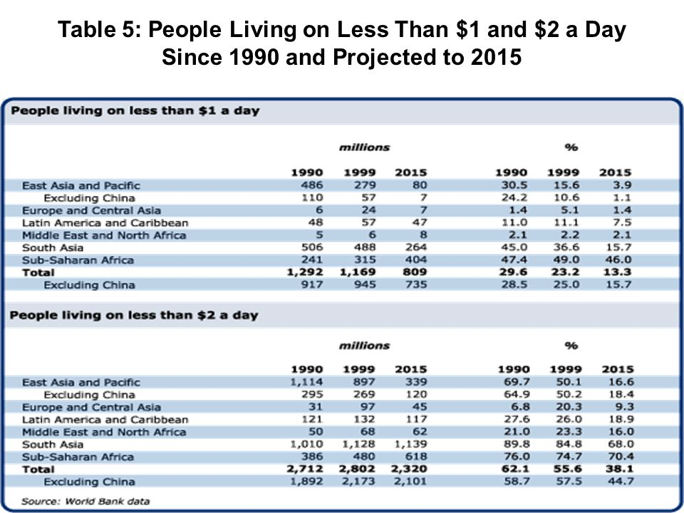 Table 5: People Living on Less Than $1 and $2 a Day Since 1990 and Projected to 2015