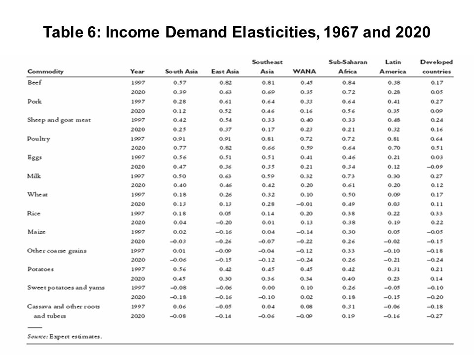 Table 6: Income Demand Elasticities, 1967 and 2020