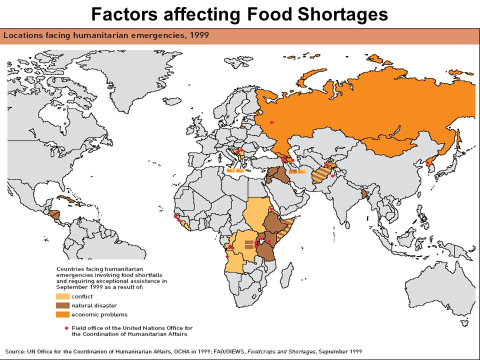 Factors affecting Food Shortages