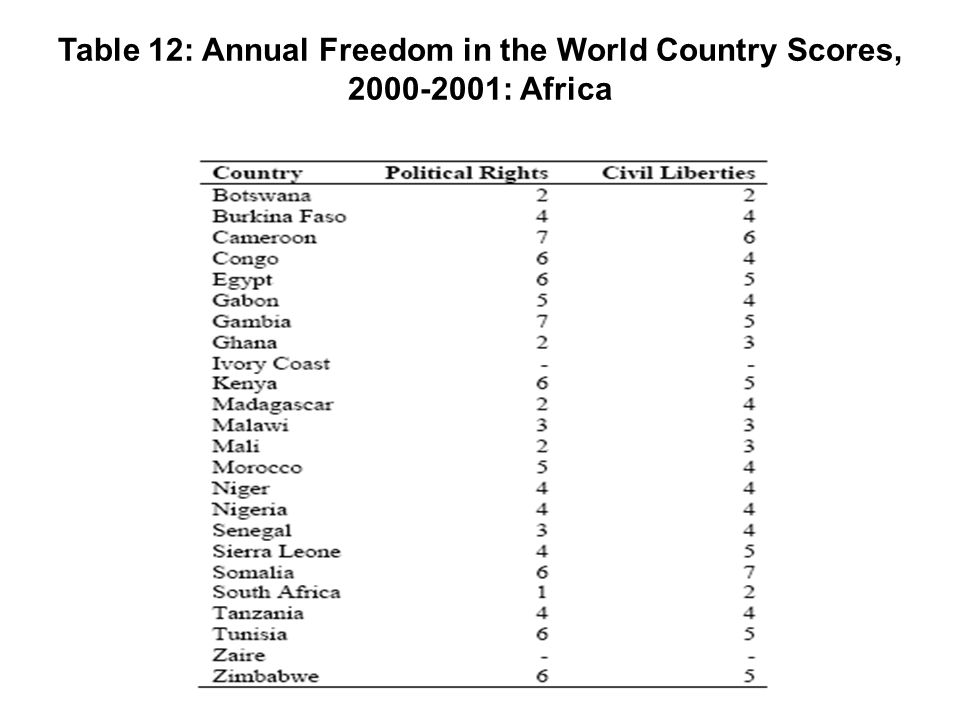 Table 12: Annual Freedom in the World Country Scores, 2000-2001: Africa