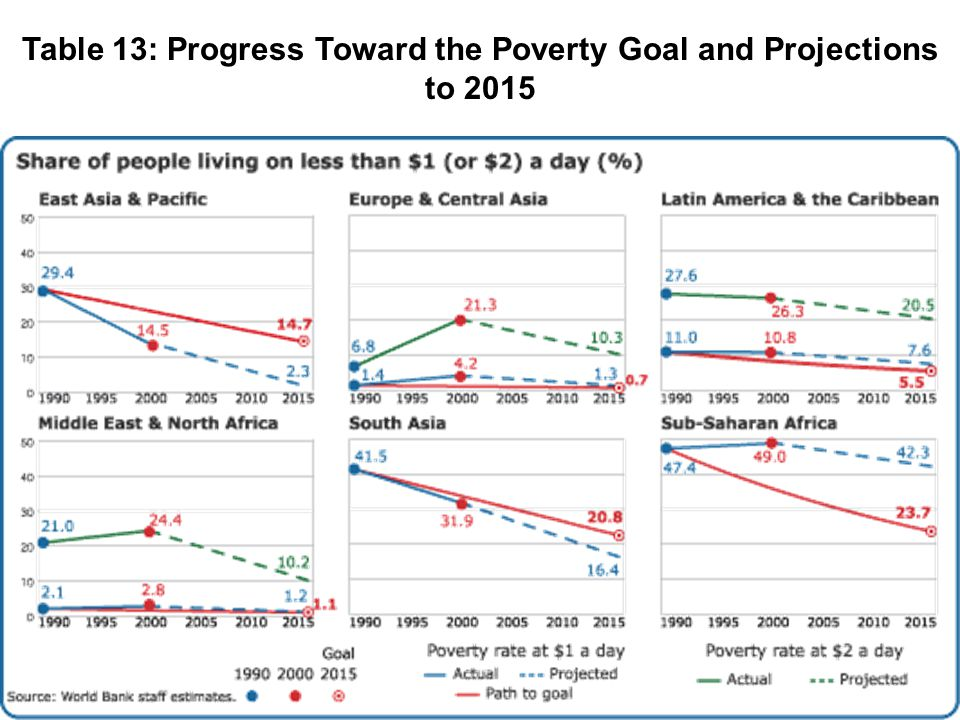 Table 13: Progress Toward the Poverty Goal and Projections to 2015