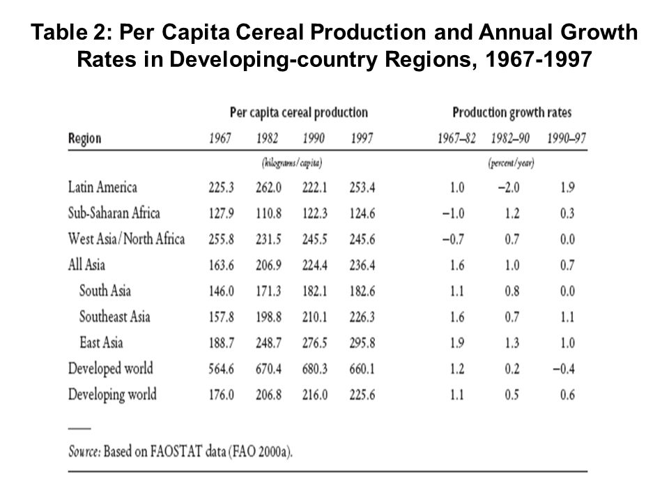 Table 2: Per Capita Cereal Production and Annual Growth Rates in Developing-country Regions, 1967-1997