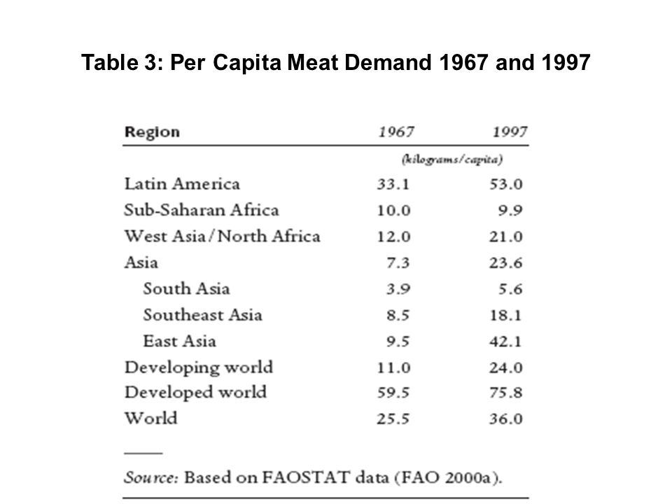 Table 3: Per Capita Meat Demand 1967 and 1997