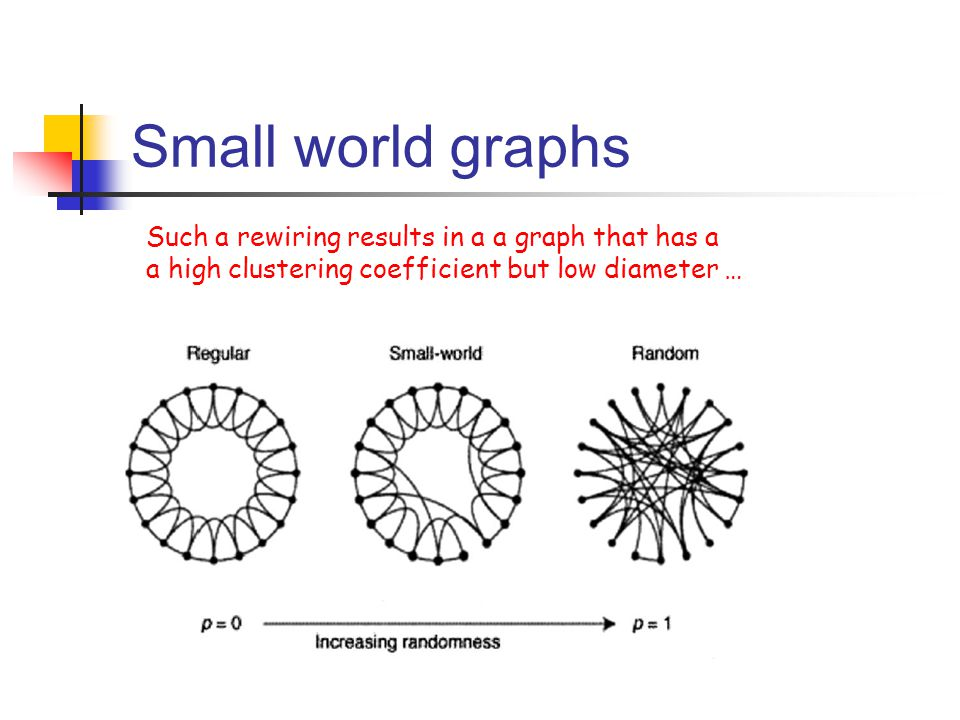 Small world graphs Such a rewiring results in a a graph that has a