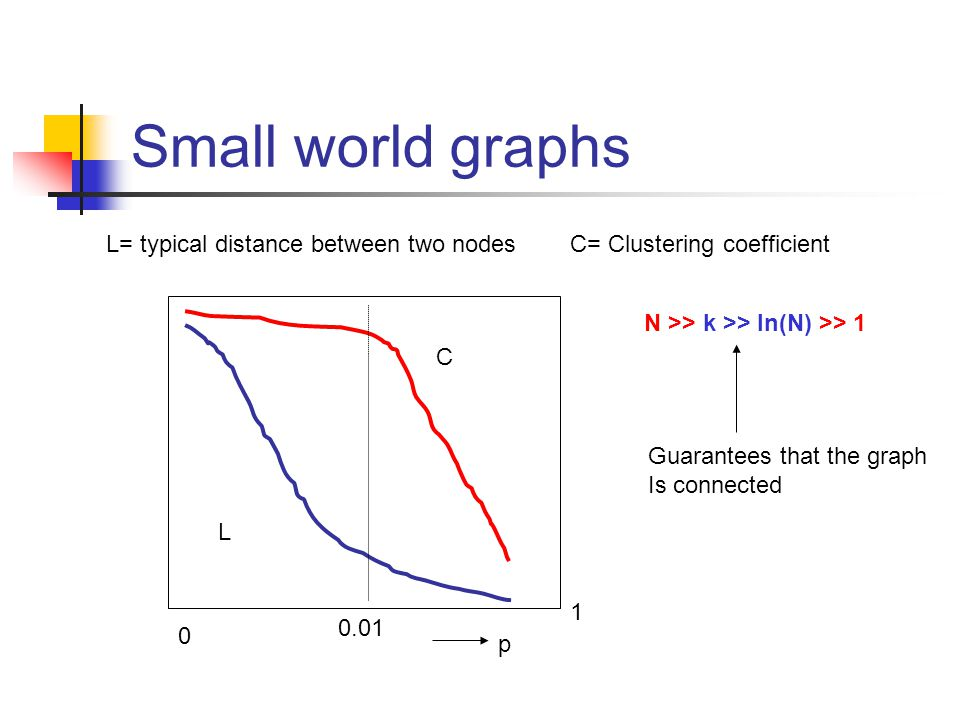 Small world graphs L= typical distance between two nodes
