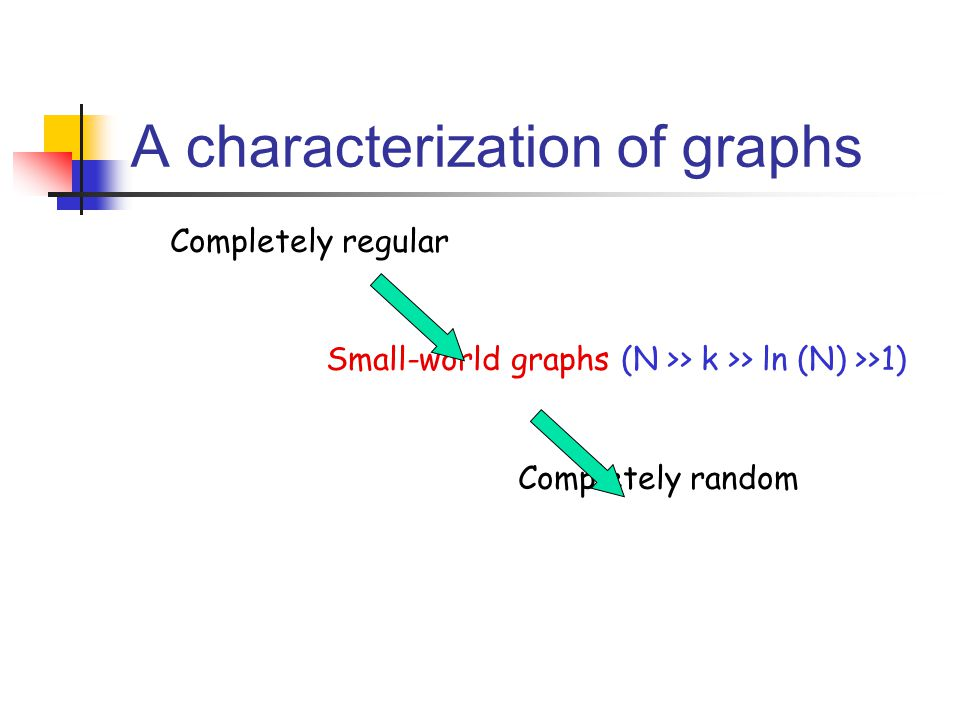 A characterization of graphs