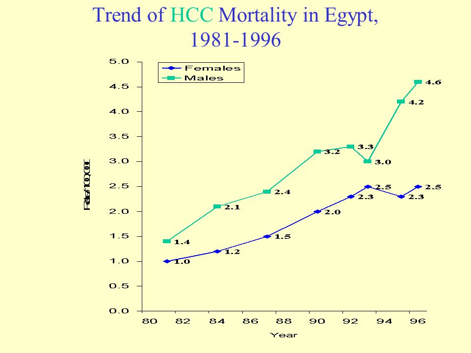 Trend of HCC Mortality in Egypt, 1981-1996