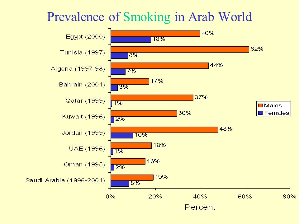 Prevalence of Smoking in Arab World