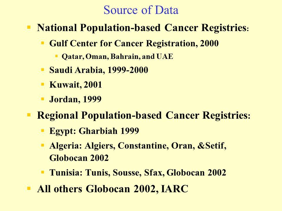 Source of Data National Population-based Cancer Registries: