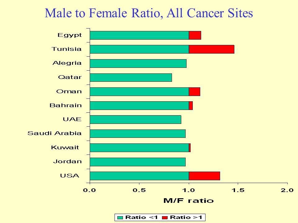 Ratio of men to women on online dating sites