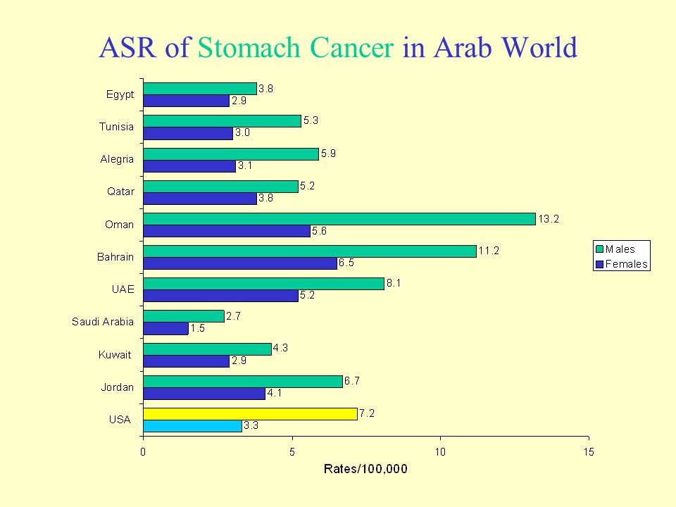 ASR of Stomach Cancer in Arab World