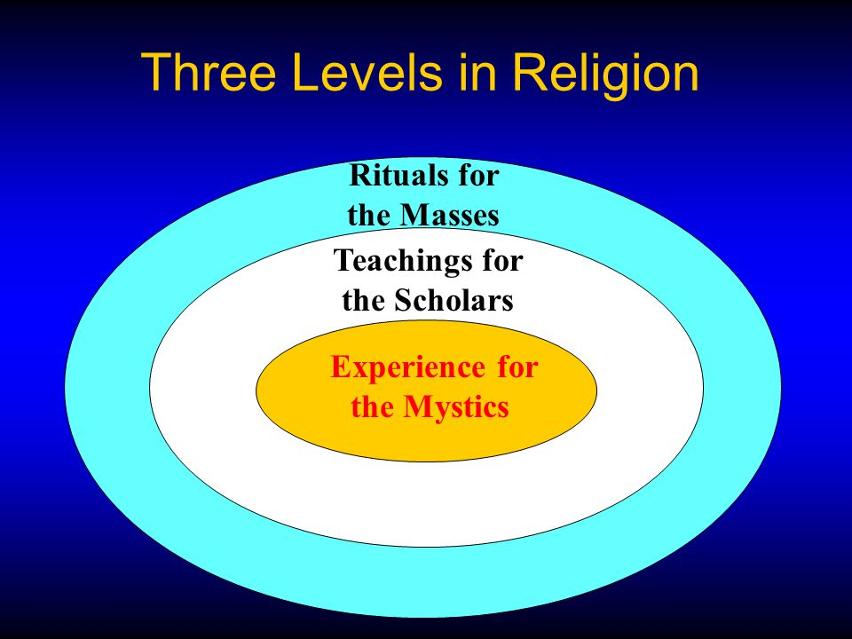 Three Levels in Religion