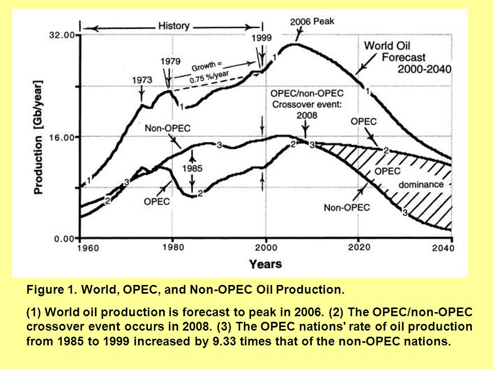 Figure 1. World, OPEC, and Non-OPEC Oil Production.