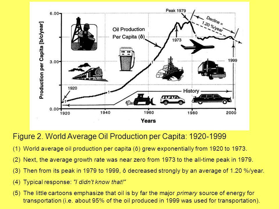 Figure 2. World Average Oil Production per Capita: 1920-1999