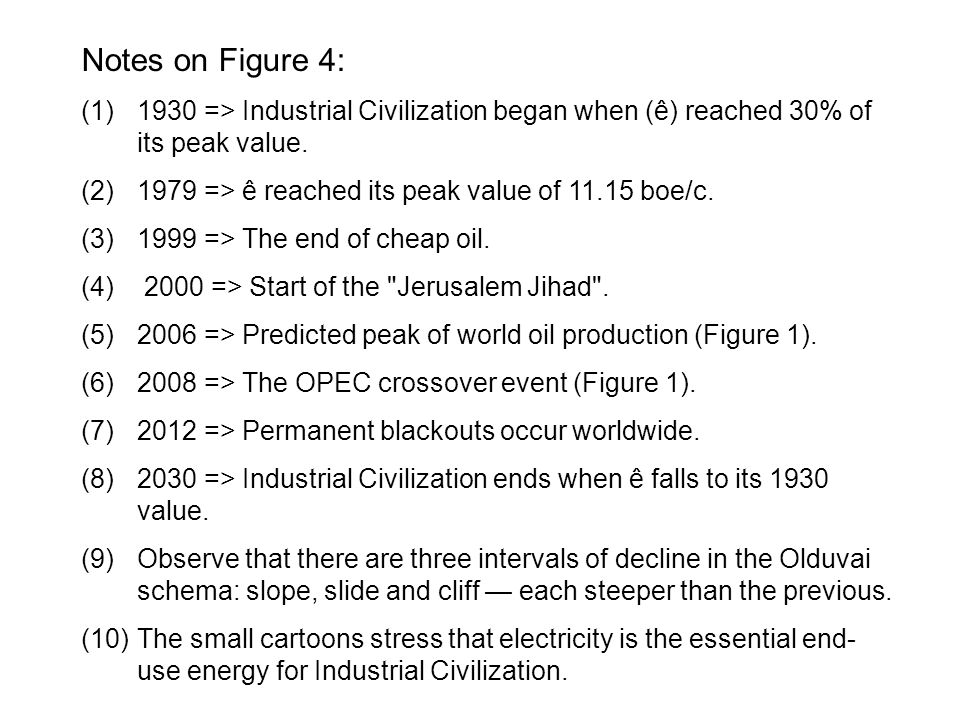 Notes on Figure 4: 1930 => Industrial Civilization began when (ê) reached 30% of its peak value. 1979 => ê reached its peak value of 11.15 boe/c.