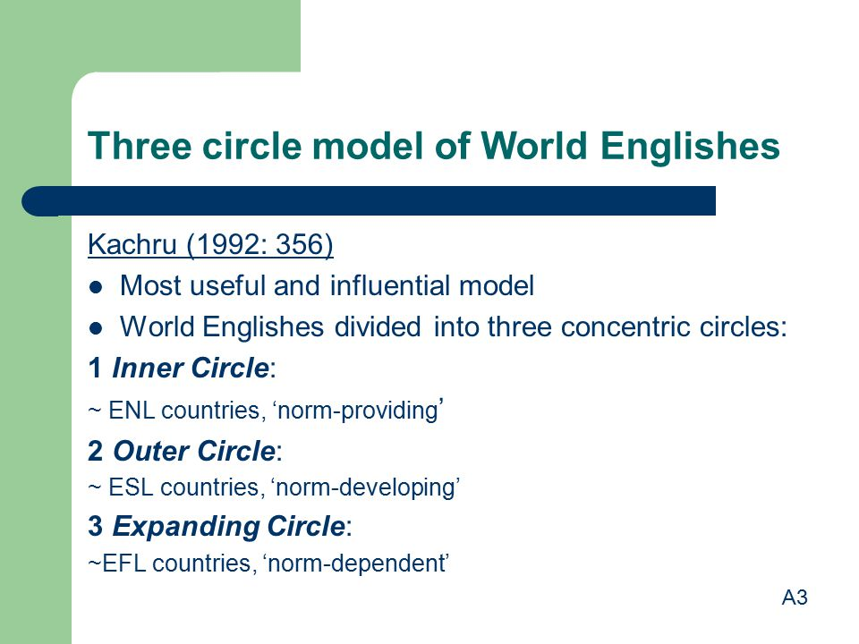 Three circle model of World Englishes