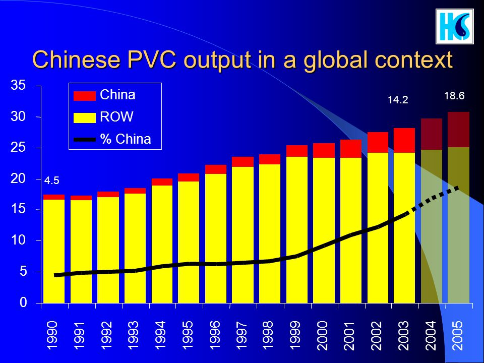 Chinese PVC output in a global context