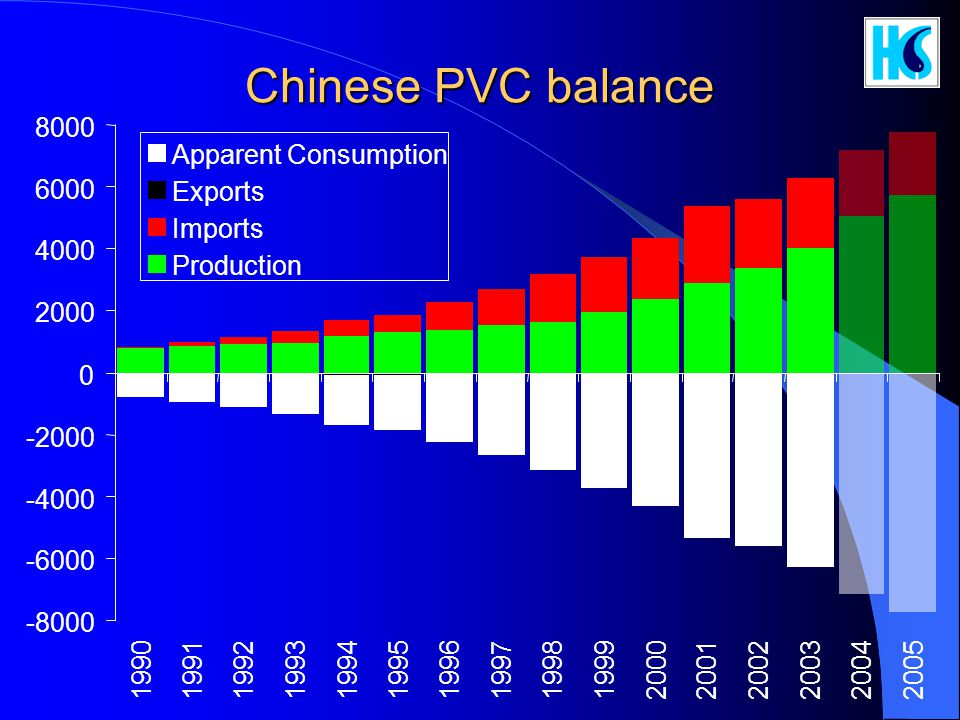 Chinese PVC balance 8000 Apparent Consumption 6000 Exports Imports