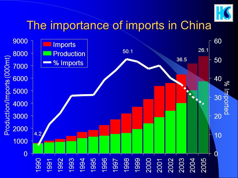 The importance of imports in China