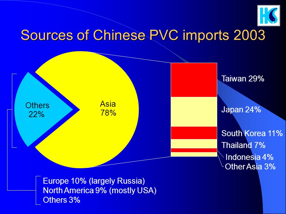 Sources of Chinese PVC imports 2003