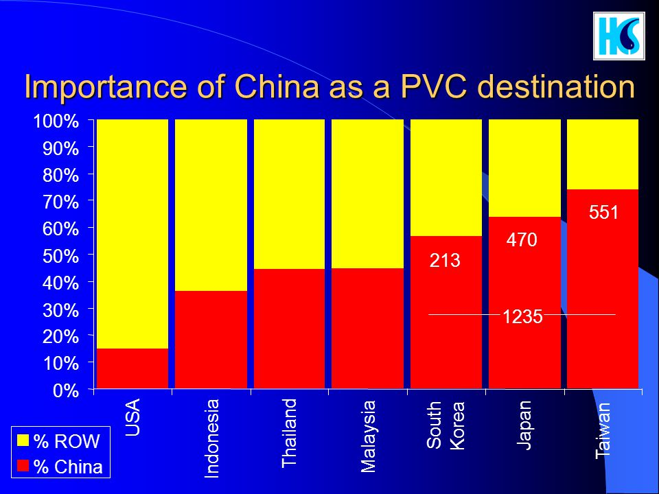 Importance of China as a PVC destination