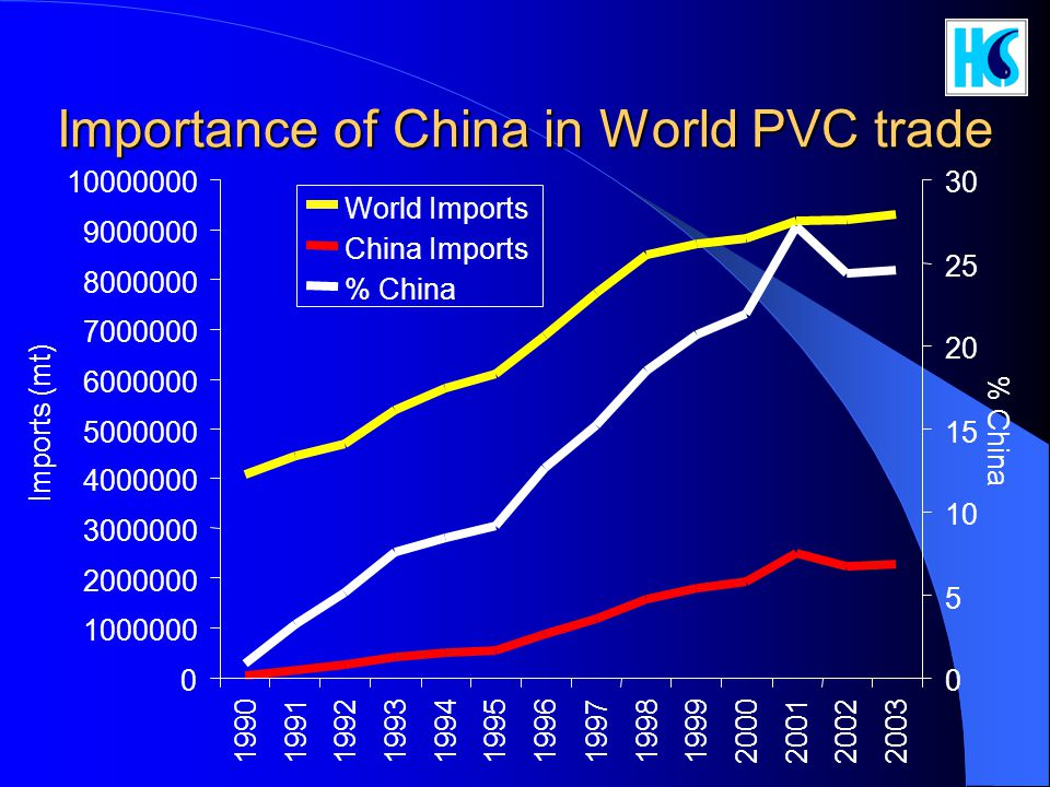 Importance of China in World PVC trade