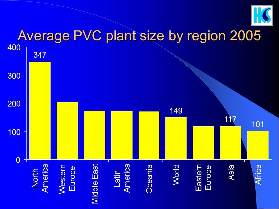 Average PVC plant size by region 2005