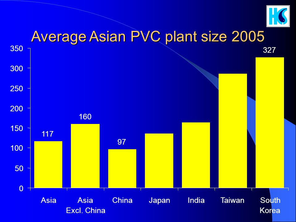 Average Asian PVC plant size 2005