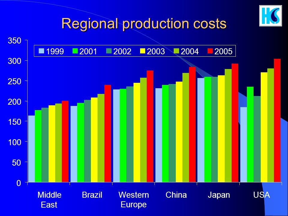 Regional production costs