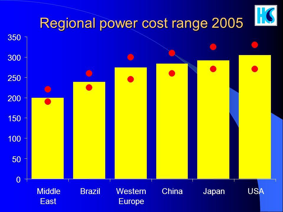 Regional power cost range 2005