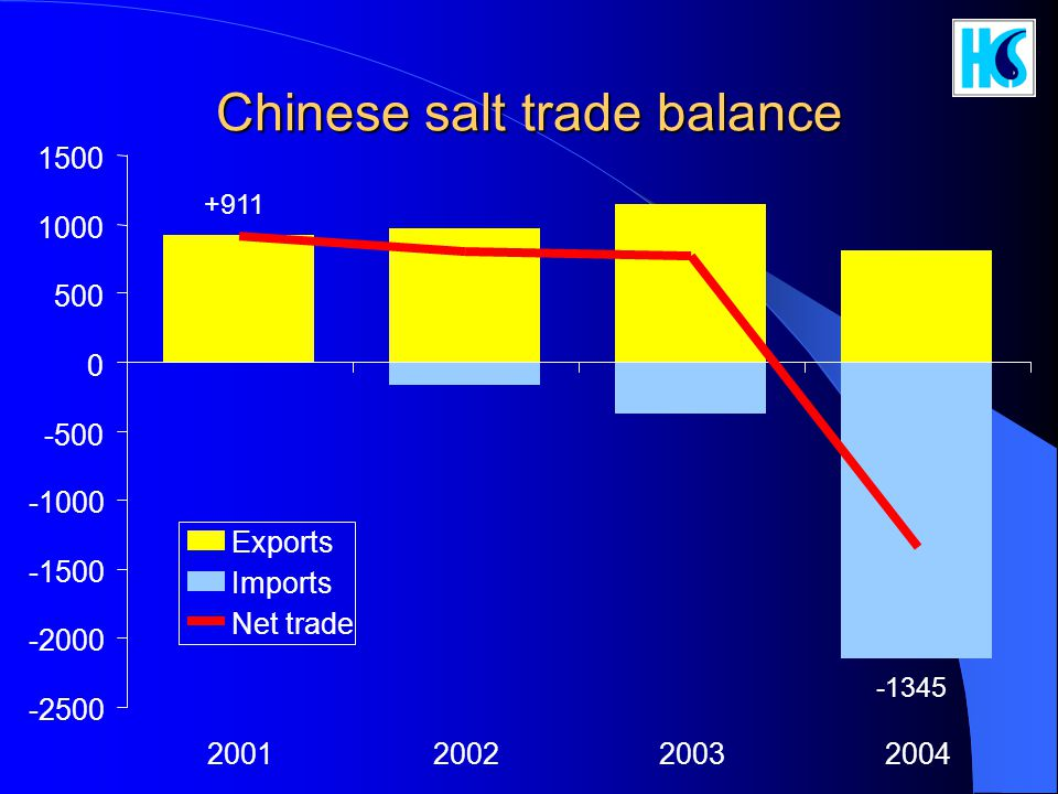 Chinese salt trade balance