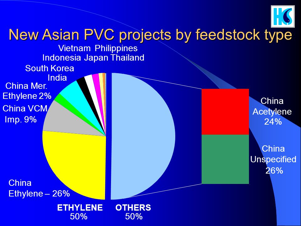 New Asian PVC projects by feedstock type