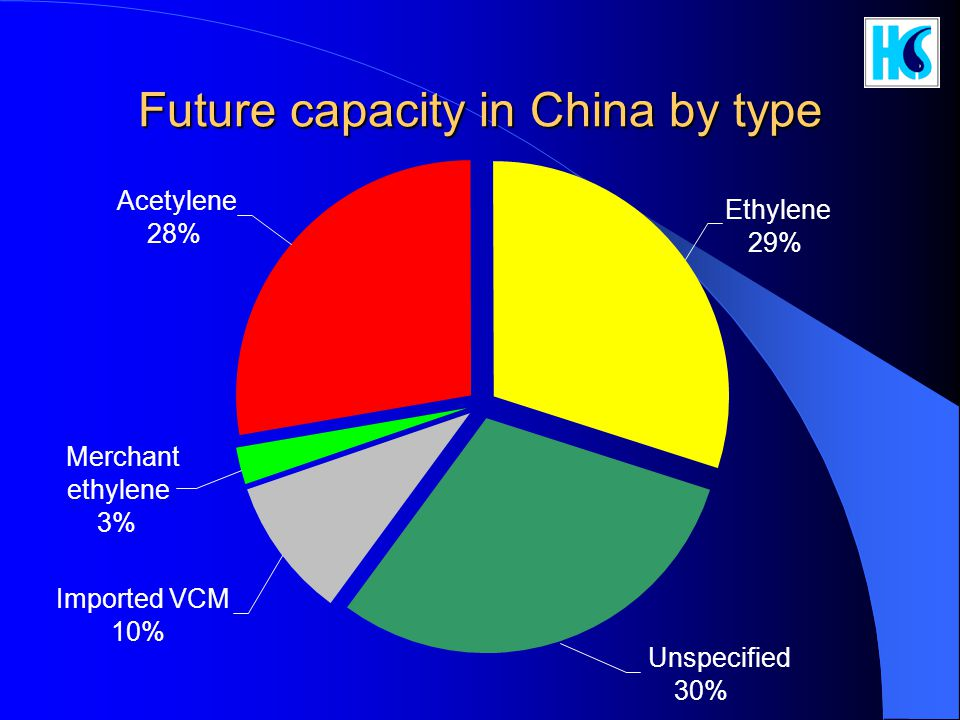 Future capacity in China by type