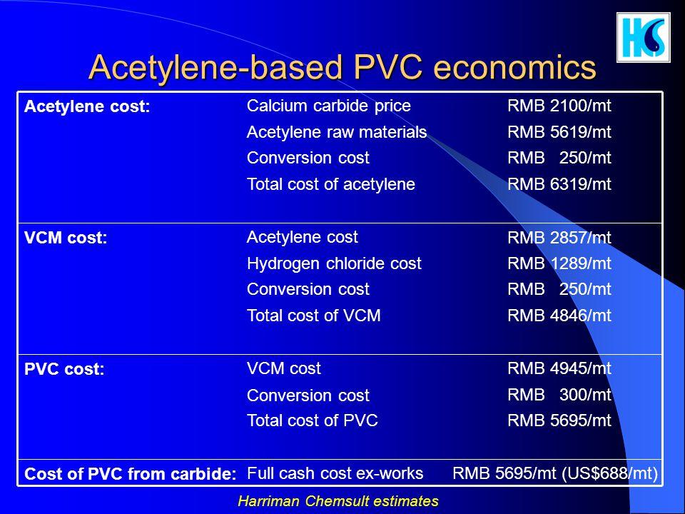 Acetylene-based PVC economics