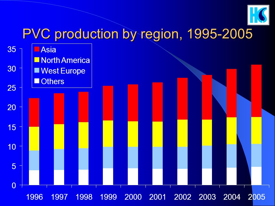 PVC production by region, 1995-2005