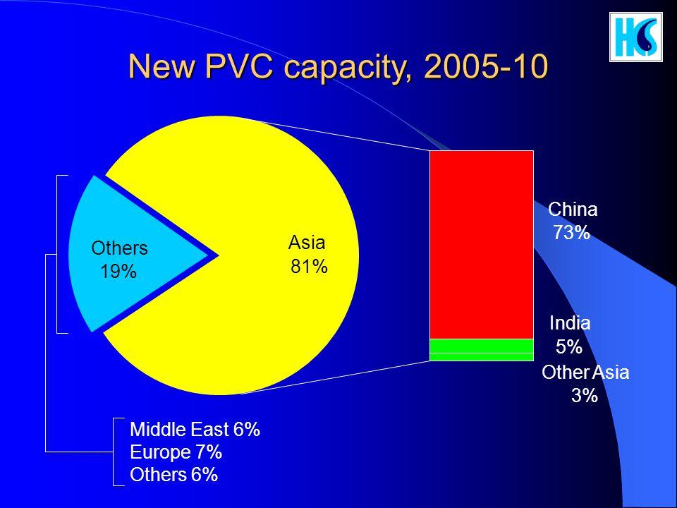 New PVC capacity, 2005-10 China 73% Asia Others 81% 19% India 5%