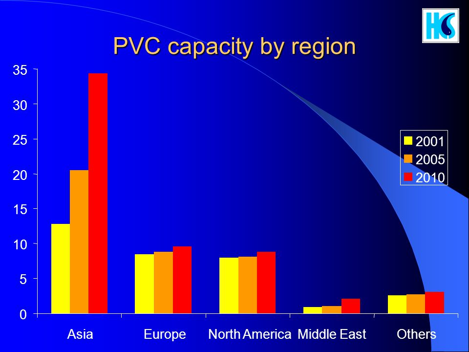 PVC capacity by region 35 30 25 2001 2005 20 2010 15 10 5 Asia Europe