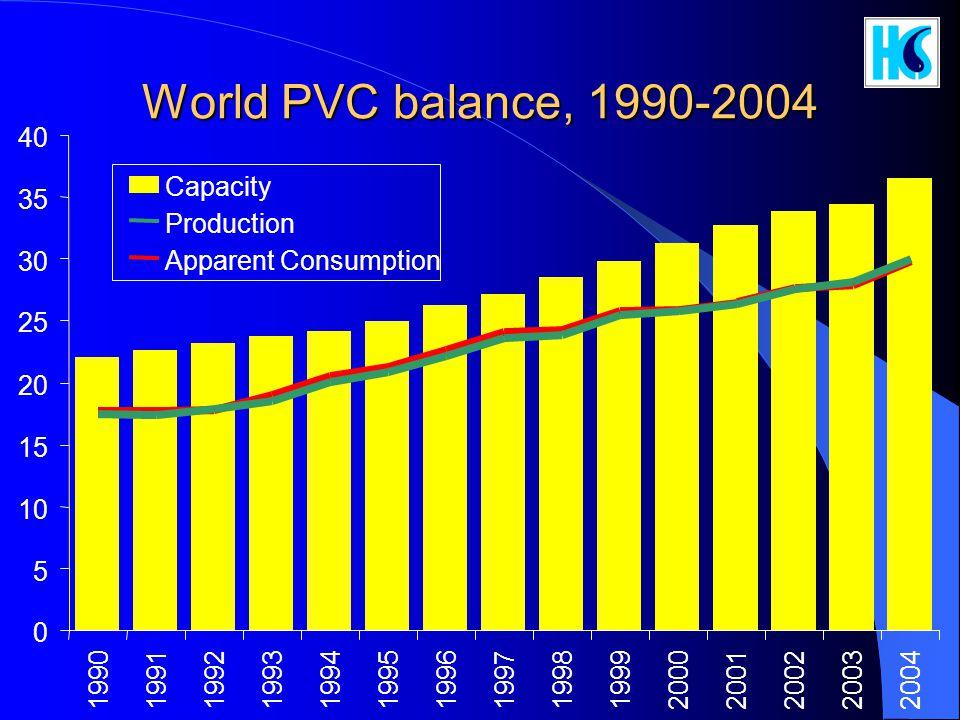 World PVC balance, 1990-2004 40 Capacity 35 Production 30