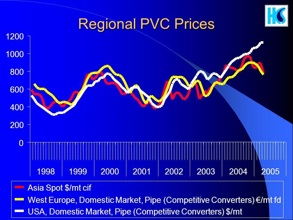Regional PVC Prices 1200. 1000. 800. 600. 400. 200. 1998. 1999. 2000. 2001. 2002. 2003. 2004.